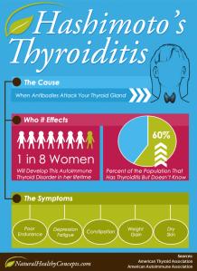 Hashimotos-Thyroiditis